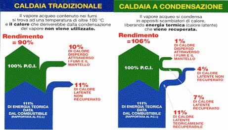 Condensazione e tradizionale